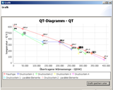 KPRO® GUI - results shown as QT diagram